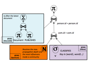 communities-query