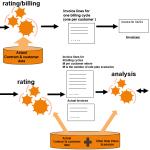 Call Detail Records Analytics